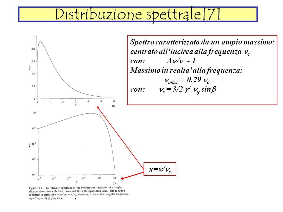 Distribuzione spettrale[7]
